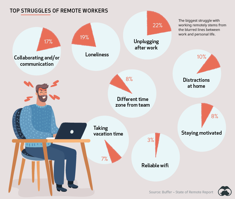 struggles of remote workers, avoid work from home burnout